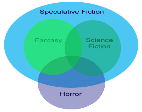 Speculative Fiction Definition Diagram